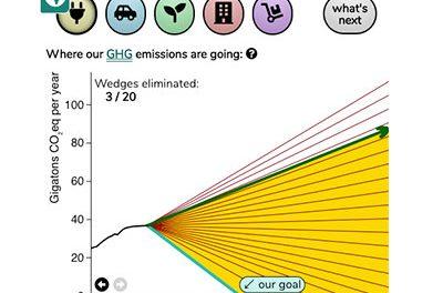 KCVS Climate Solutions
