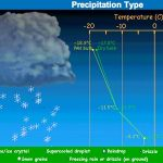 CIMSS & WeatherWise apps - Precipitation Type