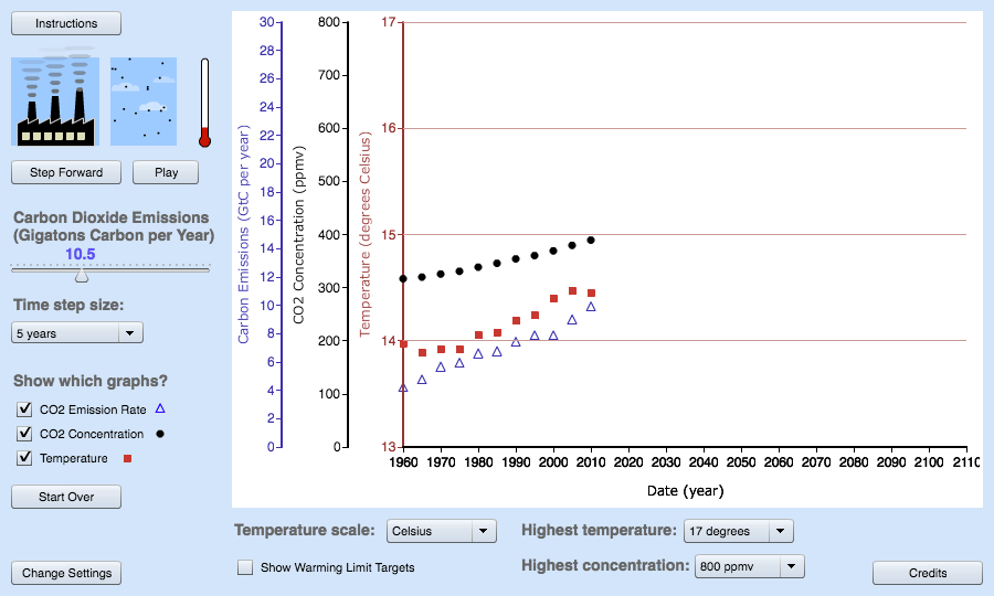 Very Simple Climate Model