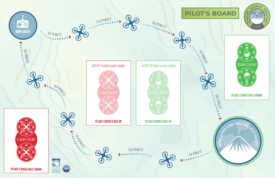 Drone Science Mission Board Game - Pilot's Board